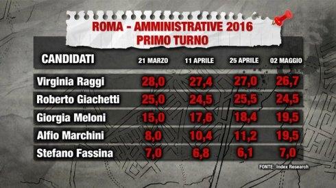 sondaggi-roma-1
